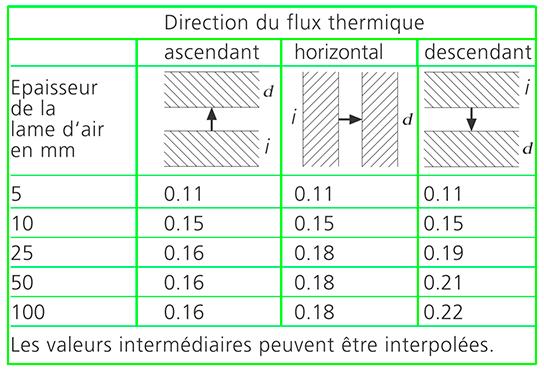 resistance-thermique-de-couches-dair